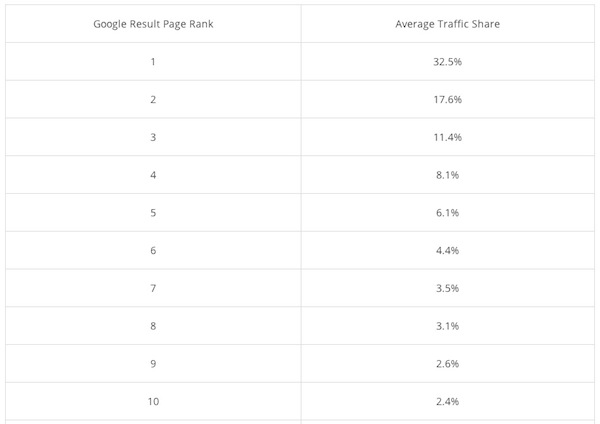 google-results-page-rank-average